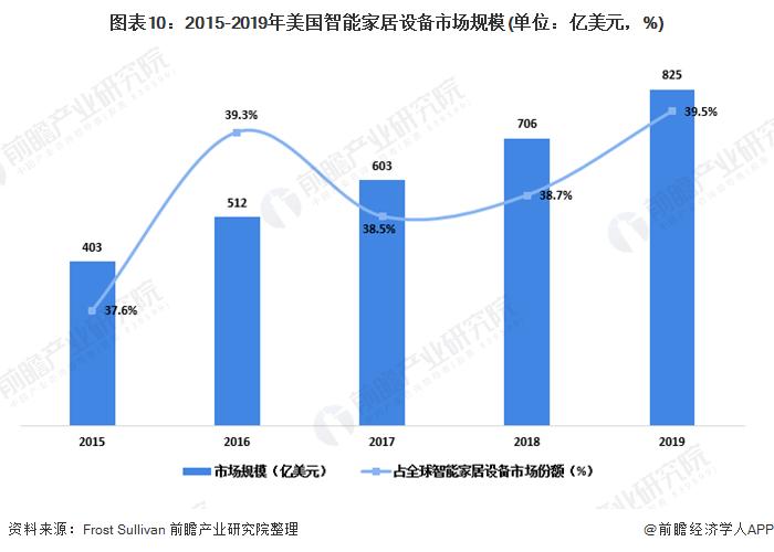 图表10:2015-2019年美国智能家居设备市场规模(单位:亿美元,%)
