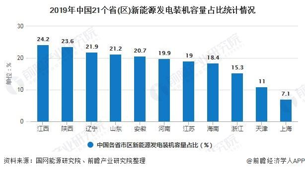 2019年中国21个省(区)新能源发电装机容量占比统计情况