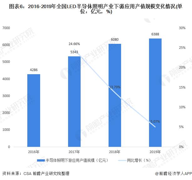 图表6:2016-2019年全国LED半导体照明产业下游应用产值规模变化情况(单位:亿元,%)