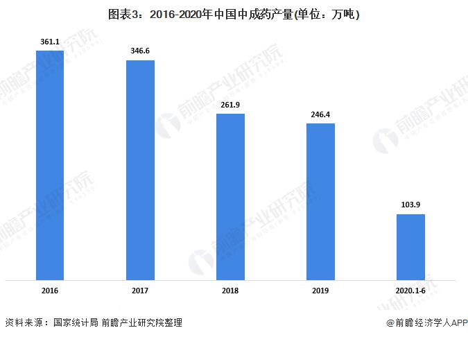 图表3:2016-2020年中国中成看来这些人又要玩阴药产量(单位:万吨)