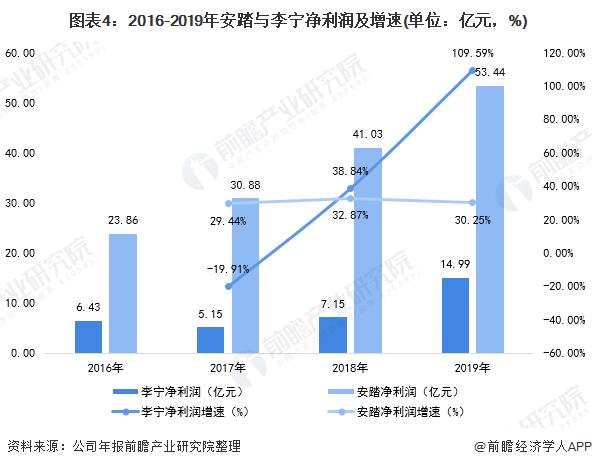 图表4:2016-2019年安踏与李宁净利润及增速(单位:亿元,%)