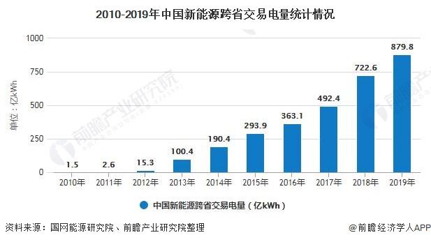 2010-2019年中国新能源跨省交易电量统计情况