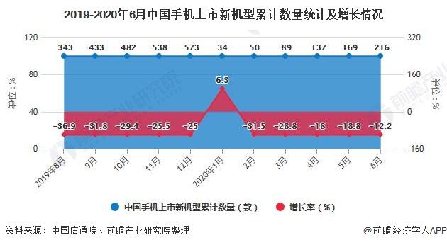 2019-2020年6月中国手机上市新机型累计数量统计及增长情况