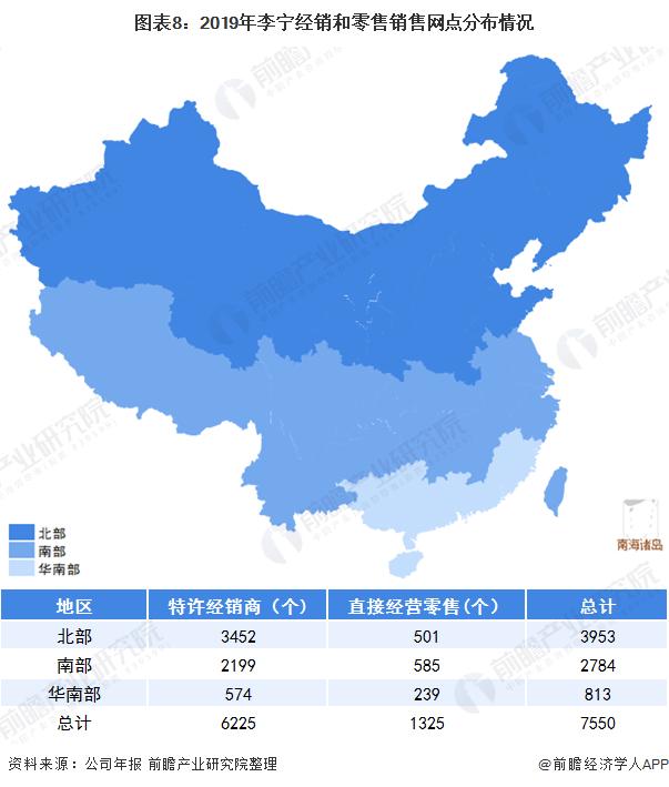 图表8:2019年李宁经销和零售销售网点分布情况