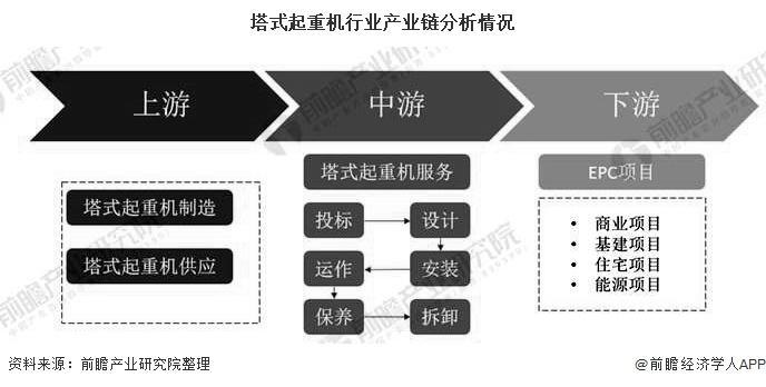塔式起重机行业产业链分析情况