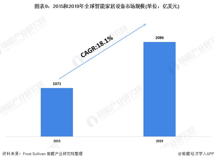 图表9:2015和2019年全球智能家居设备市场规模(单位:亿美元)