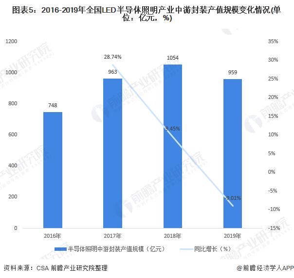 图表5:2016-2019年全国LED半导体照明产业中游封装产值规模变化情况(单位:亿元,%)
