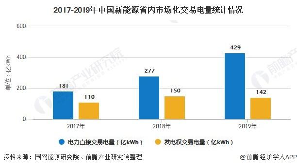 2017-2019年中国新能源省内市场化交易电量统计情况