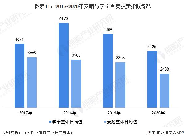 图表11:2017-2020年安踏与李宁百度搜索指数情况