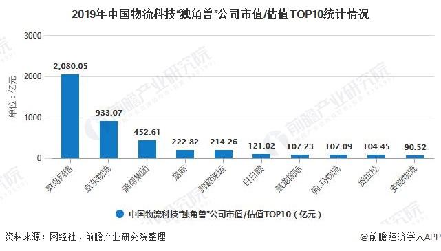 """2019年中国物流科技""""独角兽""""公司市值/估值TOP10统计情况"""
