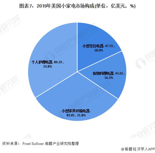 图表7:2019年美国小家电市场构成(单位:亿美元,%)