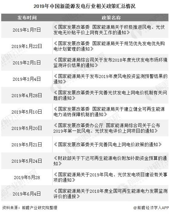 2019年中国新能源发电行业相关政策汇总情况