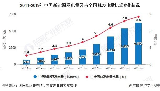 2011-2019年中国新能源发电量及占全国总发电量比重变化情况