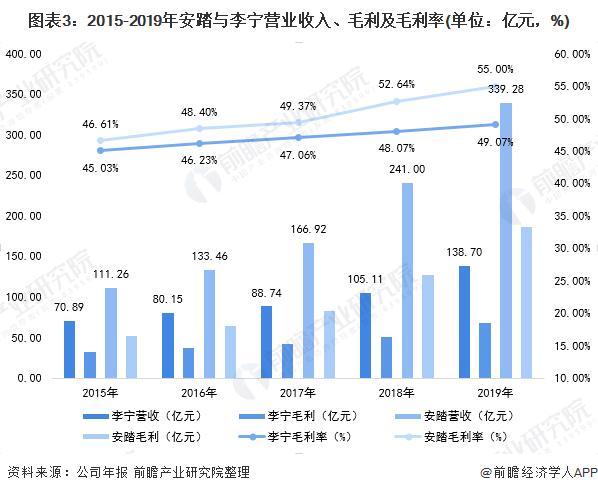 图表3:2015-2019年安踏与李宁营�@鼓�N竟然�]被我业收入、毛利及毛利率(单位:亿元,%)
