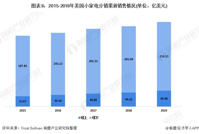 图表8:2015-2019年美国小家电分销渠道销售情况(单位:亿美元)