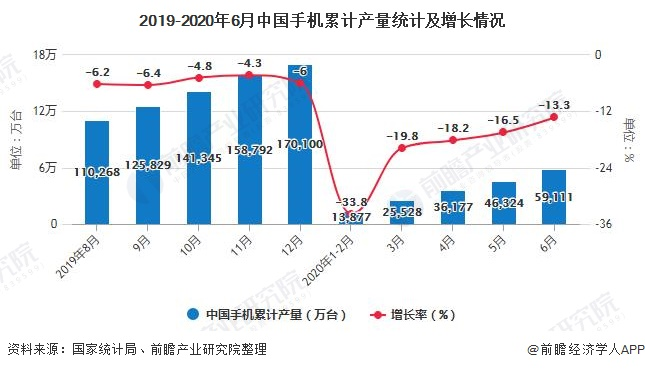 2019-2020年6月中国手机累计产量统计及增长情况