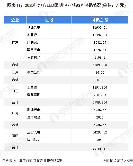 图表11:2020年地方LED照明企业获政府补贴情况(单位:万元)