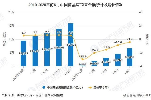 2019-2020年前6月中国商品房销售金额统计及增长情况