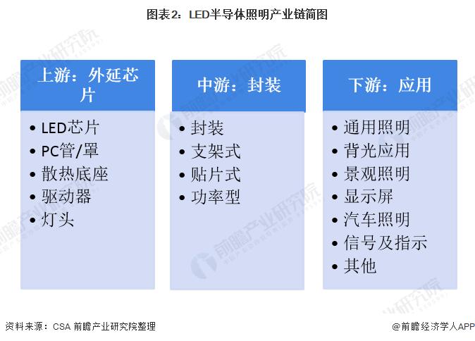 图表2:LED半导体照明产业链简图