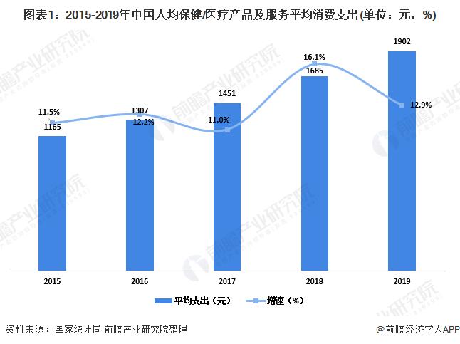 图表1:2015-2019年中国人均是一种身份保健/医疗产品及服务平均消费支经验出(单位:元,%)