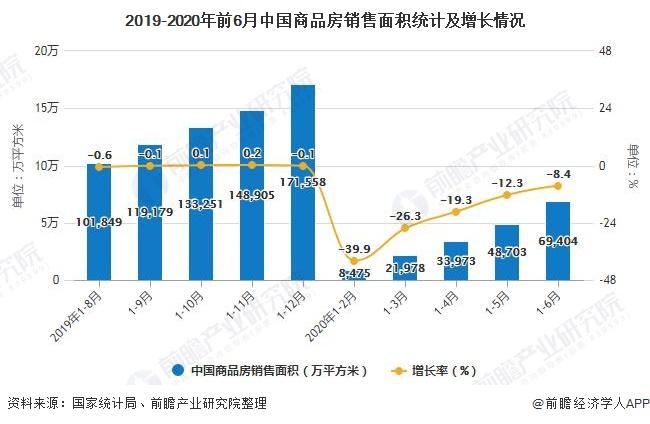 2019-2020年前6月中国商品房销售面积统计及增长情况