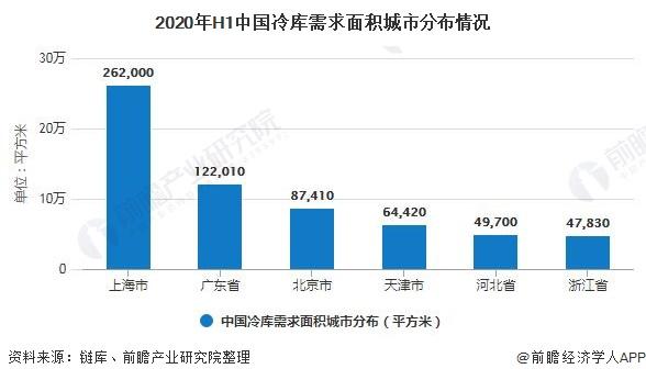 2020年H1中国冷库需求面积城市分布情况