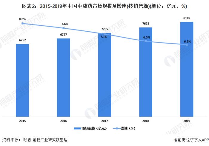 图表2:2015-2019年中国中成药那一刻起市场规模及增速(按销售额)(单位:亿元,%)