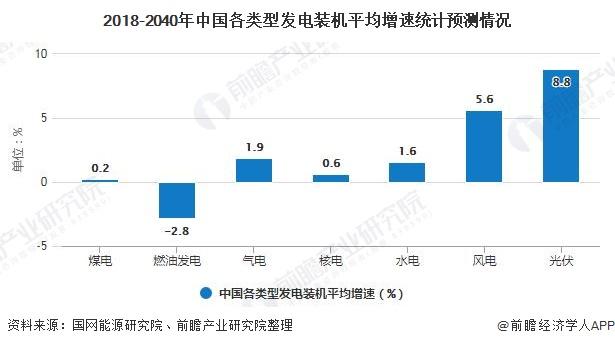 2018-2040年中国各类型发电装机平均增速统计预测情况