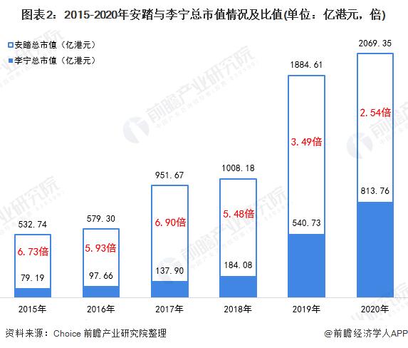图表2:2015-2020年安踏与李宁总市值情况及比值�w�雀�本就�]有那�N�N含著��大能量(单位:亿港元,倍)