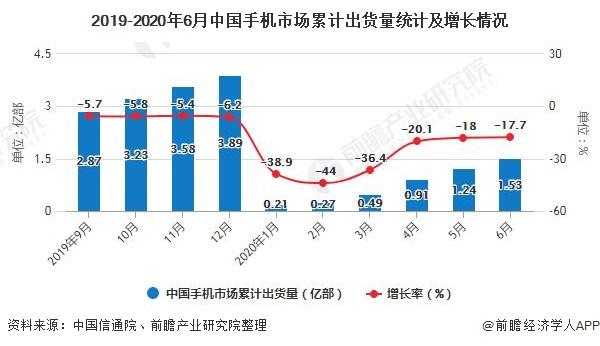 2019-2020年6月中国手机市场累计出货量统计及增长情况