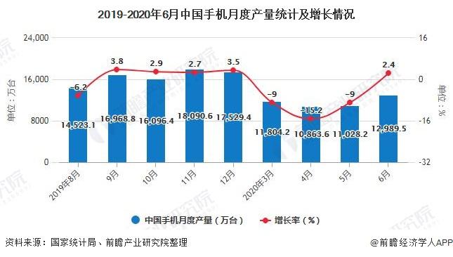 2019-2020年6月中国手机月度产量统计及增长情况