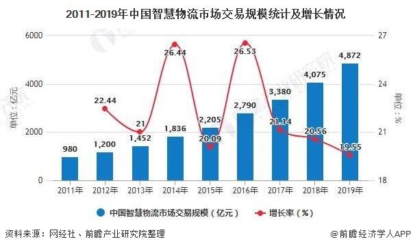2011-2019年中国智慧物流市场交易规模统计及增长情况