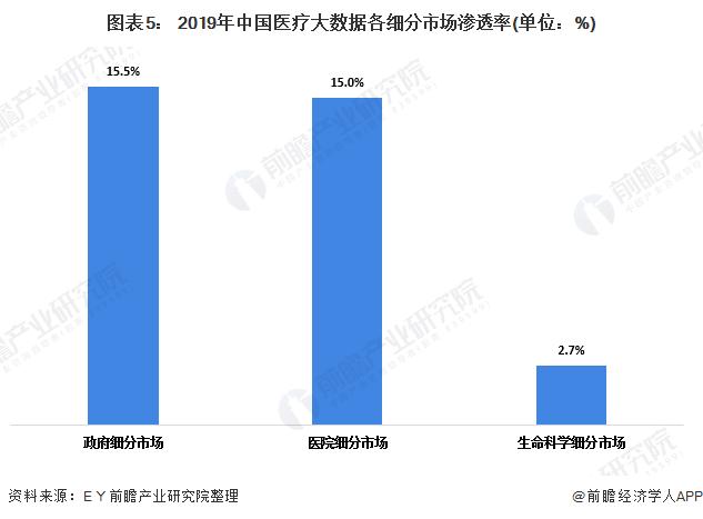 图表5: 2019年中国医疗大数据各细分市场渗透率(单位:%)