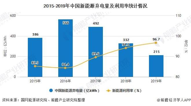2015-2019年中国新能源弃电量及利用率统计情况