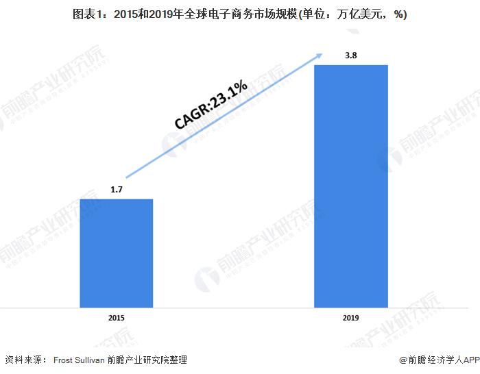 图表1:2015和2019年全球电子商务市场规模(单位:万亿美元,%)