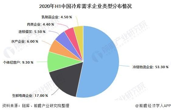 2020年H1中国冷库需求企业类型分布情况