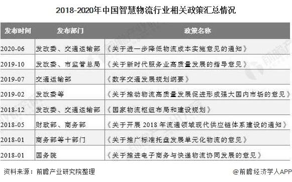 2018-2020年中国智慧物流行业相关政策汇总情况