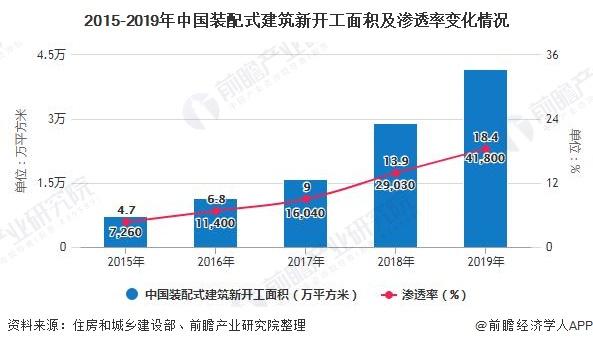 2015-2019年中国装配式建筑新开工面积及渗透率变化情况