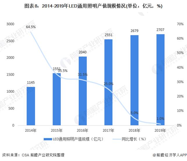 图表8:2014-2019年LED通用照明产值规模情况(单位:亿元,%)