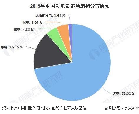 2019年中国发电量市场结构分布情况