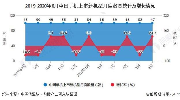 2019-2020年6月中国手机上市新机型月度数量统计及增长情况