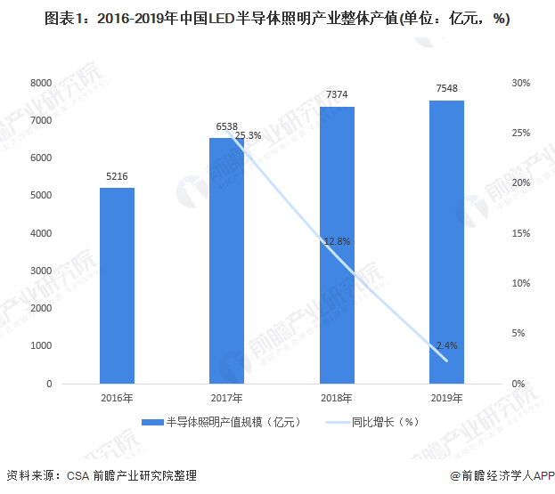 图表1:2016-2019年中国LED半导体照明产业整体产值(单位:亿元,%)