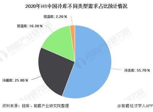 2020年H1中国冷库不同类型需求占比统计情况
