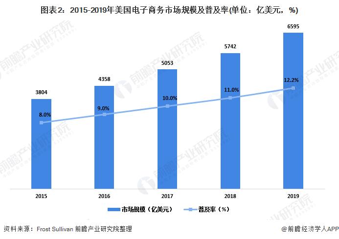 图表2:2015-2019年美国电子商务市场规模及普及率(单位:亿美元,%)