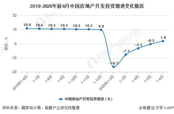 2019-2020年前6月中国房地产开发投资增速变化情况
