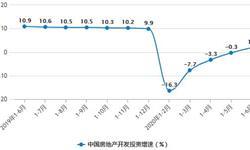 2020年H1中国房地产行业市场分析:<em>商品房</em><em>销售</em><em>面积</em>累计将近7亿平方米