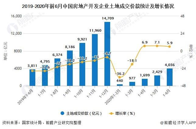2019-2020年前6月中国房地产开发企业土地成交价款统计及增长情况