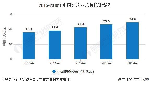 2015-2019年中国建筑业总值统计情况