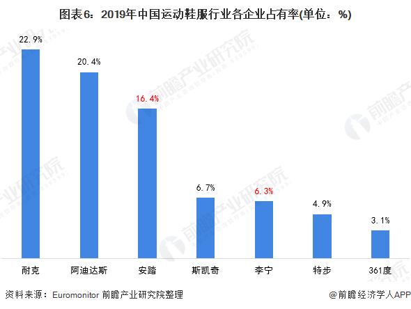 图表6:2019年中国运动鞋服行业各企业占 �o情大哥有率(单位:%)
