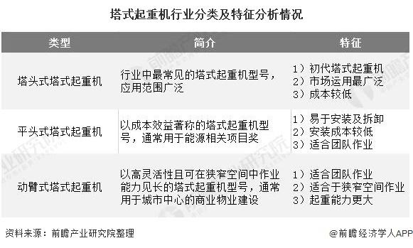 塔式起重机行业分类及特征分析情况